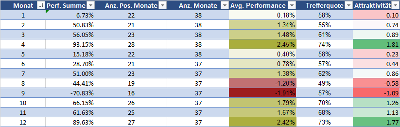 DAX Monatsperformance Statistik