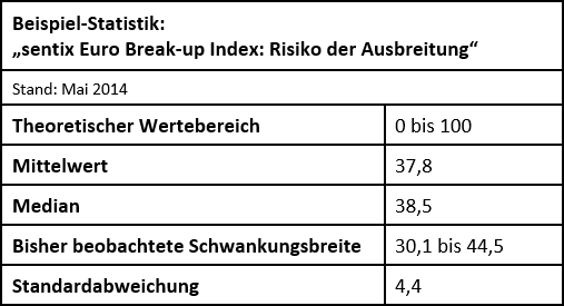 Deskriptive Statistik - sentix Euro Break-up Index (Contagion Risk Index)
