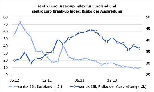 sentix Euro Break-up Index für Euroland und sentix Euro Break-up Index: Risiko der Ausbreitung