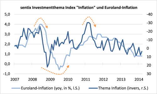 sentix Investmentthema Index Inflation und Euroland-Inflation