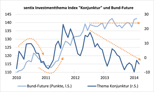 sentix Investmentthema Index Konjunktur und Bund-Future