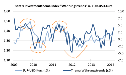 sentix Investmentthema Index Währungstrends und EUR-USD-Kurs