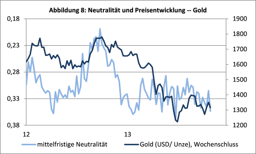 sentix Neutrality Index Gold 6M und Gold