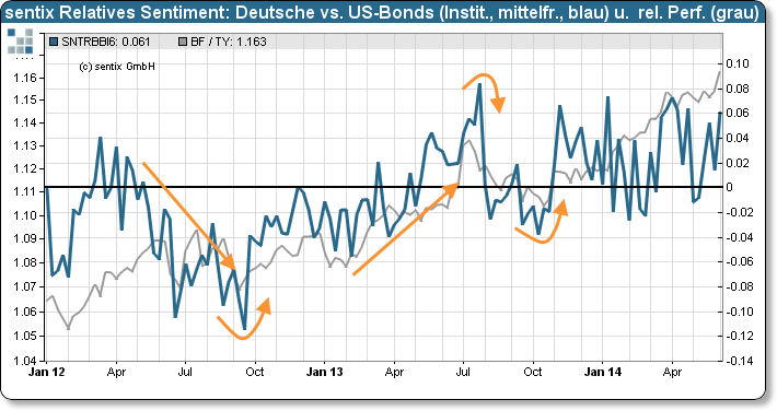 sentix Relatives Sentiment: Deutsche Anleihen versus US-amerikanische Anleihen (Strategischer Bias) und relative Performance deutscher und US-amerikanischer Anleihen