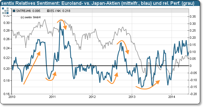 sentix Relatives Sentiment: Euroland-Aktien versus Japan-Aktien (Strategischer Bias) und relative Performance der Aktien Eurolands und Japans
