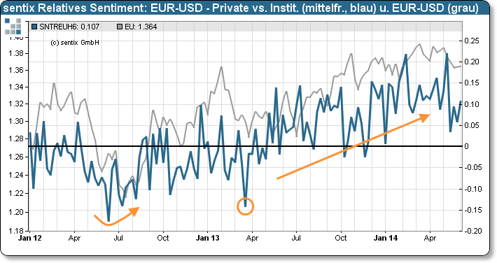 sentix Relatives Sentiment: EUR-USD – Private versus Insitutionelle (Strategischer Bias) und EUR-USD-Kurs