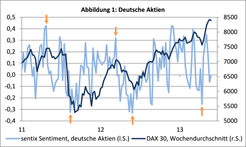 sentix Sentiment vs. Deutsche Aktien