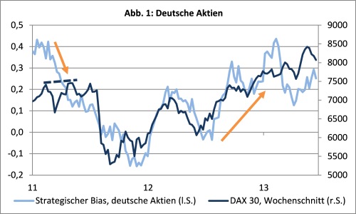 sentix Strategischer Bias und DAX Index