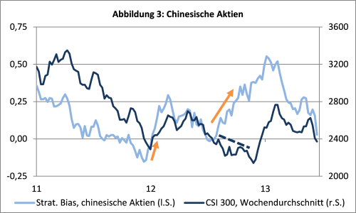 sentix Strategischer Bias und CSI300 (China-Aktien)