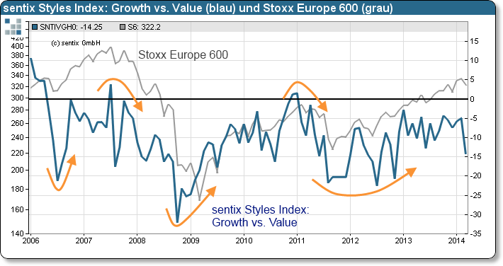 sentix Styles Index: Growth vs. Value und Stoxx Europe 600