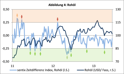 sentix Zeitdifferenz Index - Rohöl