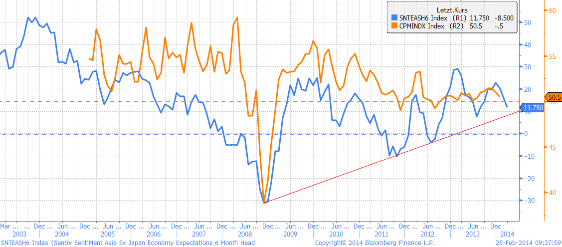 China PMI Konjunkturindex