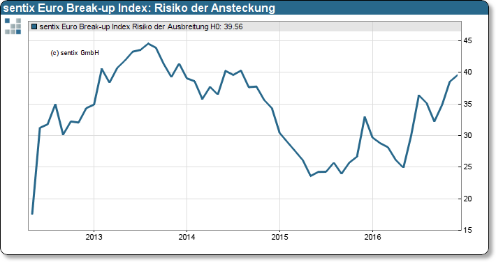 sentix Euro Break-up Index: Risiko der Ausbreitung