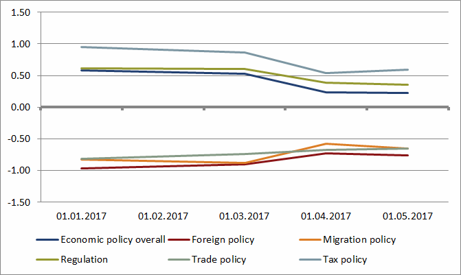 Rating of different US policy areas by investors