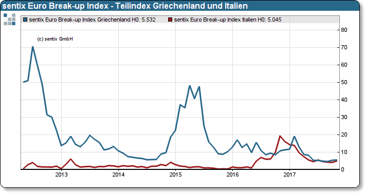 sentix Euro Break-up Index: Teilindizes Griechenland und Italien
