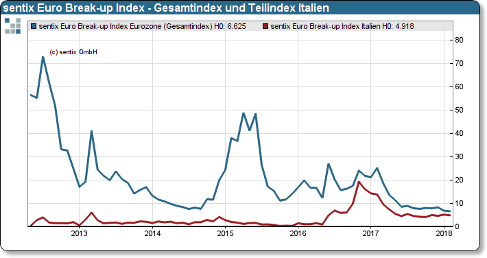 sentix Euro Break-up Index: Gesamtindex Euroland und Teilindex Italien