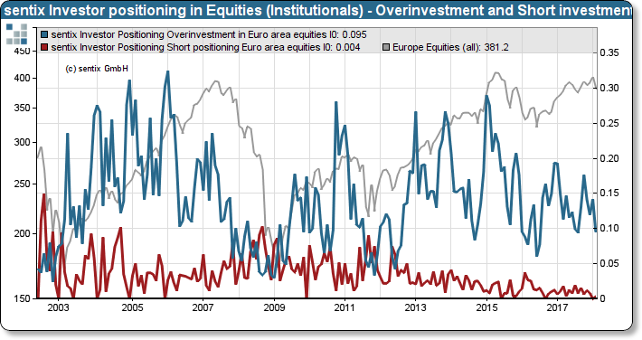 sentix Positioning of institutional investors in shares (over-quota and short-investments)