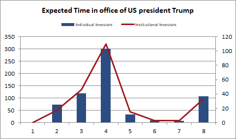 Expected time in office for US president Trump (sentix)