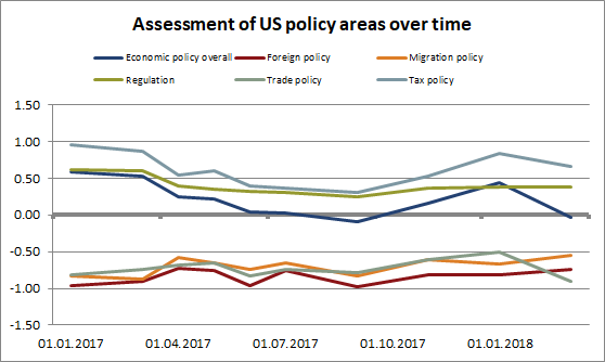 US policy areas in detail (sentix)