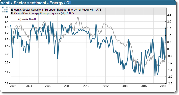 sentix Sector-Sentiment Oil / Energy (relative) vs. STOXX600 Oil and Energy relative to STOXX600