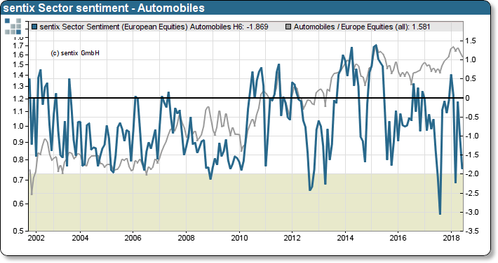 sentix Sector Relative Sentiment Automobiles and Relative Performance to STOXX 600