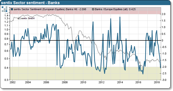 sentix Sector Relative Sentiment Banks and Relative Performance to STOXX 600