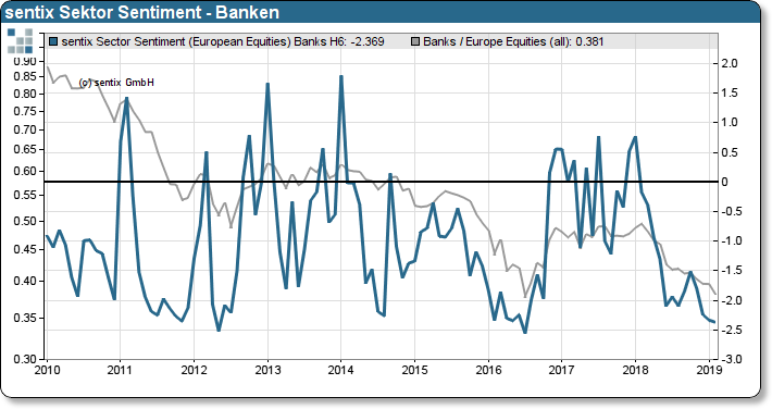 sentix Sektor-Sentiment Banken vs. Relative Performance Banken zu STOXX 600