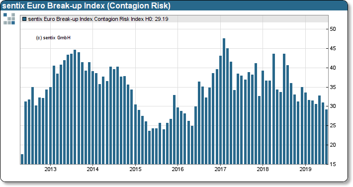 sentix Euro Break-up Index: Contagion Risk