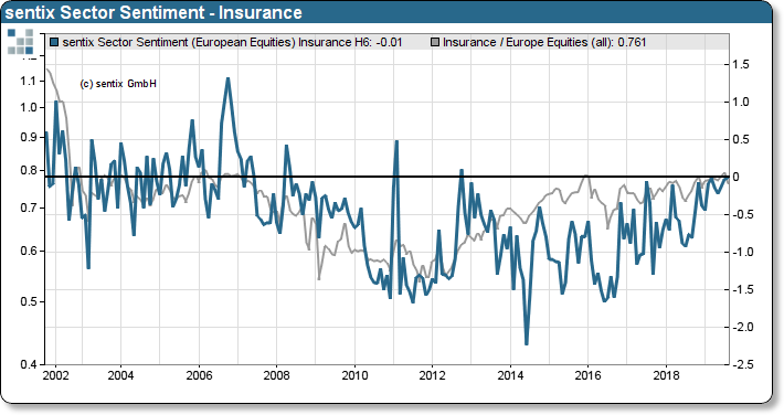 sentix Sector Sentiment Insurance vs. Relative Performance Insurance vs. STOXX 600