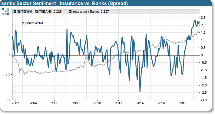sentix Sector Sentiment Insurances to Banks (rel.) vs. Relative Performance Insurances to Banks