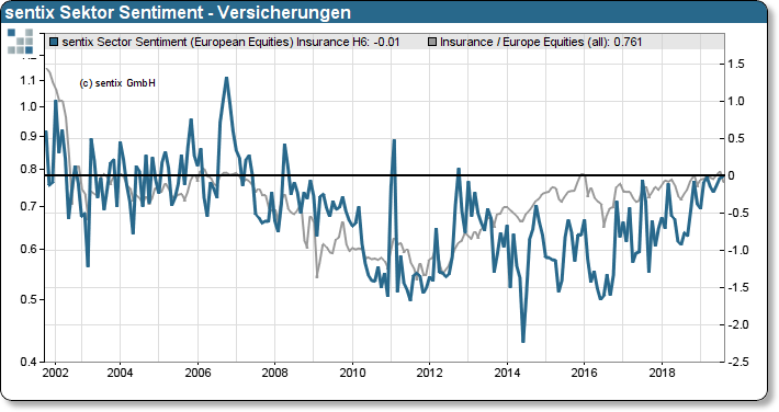 sentix Sektor-Sentiment Versicherungen vs. Relative Performance Versicherungen zu STOXX 600