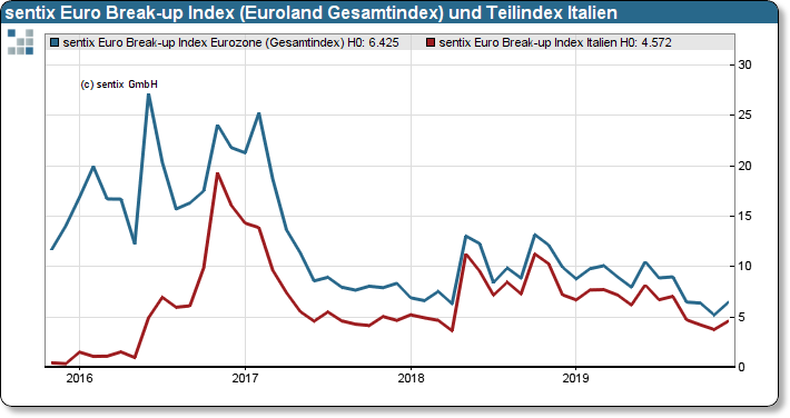 sentix Euro Break-up Index: Euroland Gesamtindex und Teilindex Italien