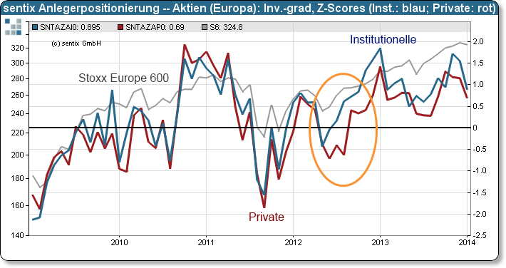 sentix Anlegerpositionierung – Europäische Aktien: Z-Scores des Investitionsgrades (institutionelle und private Anleger)