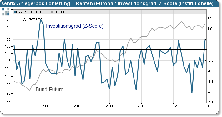 sentix Anlegerpositionierung – Europäische Renten: Z-Scores des Investitionsgrades (Institutionelle)