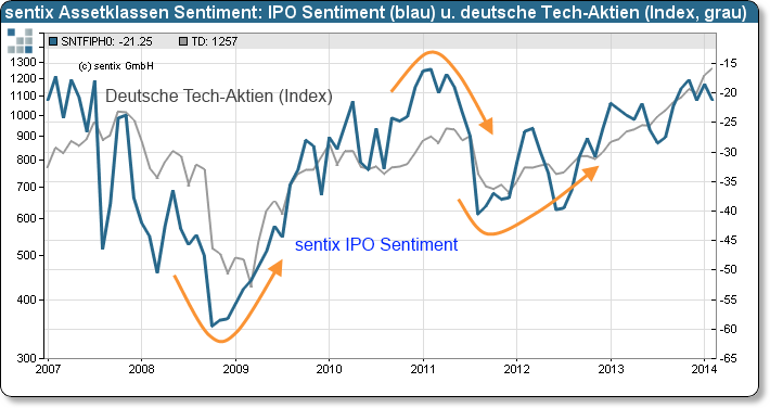 sentix IPO Sentiment
