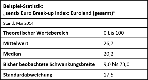 Deskriptive Statistik - sentix Euro Break-up Index (Gesamtindex)