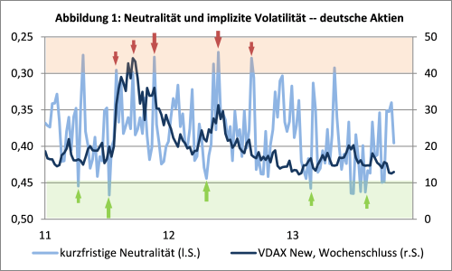 sentix Neutrality Index Deutsche Aktien vs. VDAX New Volatilitätsindex