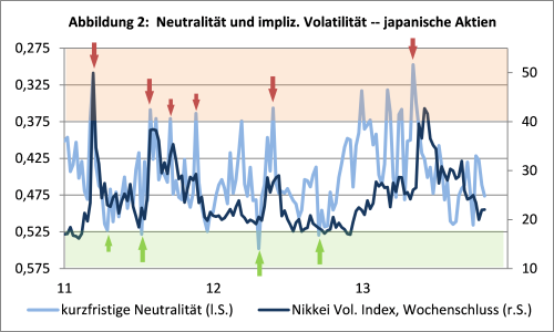 sentix Neutrality Index Aktien Japan 1M vs. Nikkei Volatilität