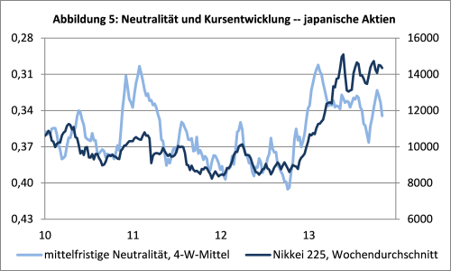 sentix Neutrality Index Aktien Japan und Nikkei 225