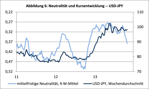 sentix Neutrality Index USD-JPY 6M und USD-JPY