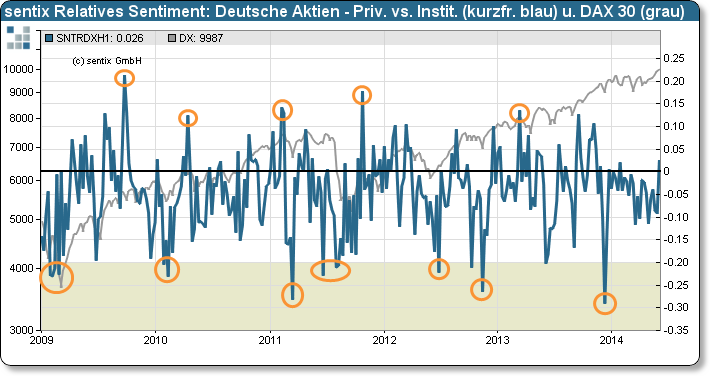 sentix Relatives Sentiment: Deutsche Aktien – Private versus Institutionelle (Sentiment) und DAX 30
