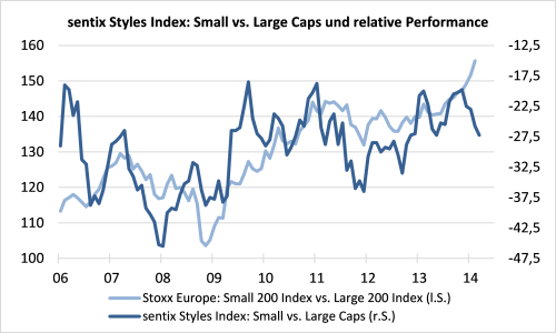 sentix Styles Index: Small vs. Large Caps und relative Performance des Stoxx Europe Small 200 Index gegenüber dem Stoxx Europe Large 200 Index