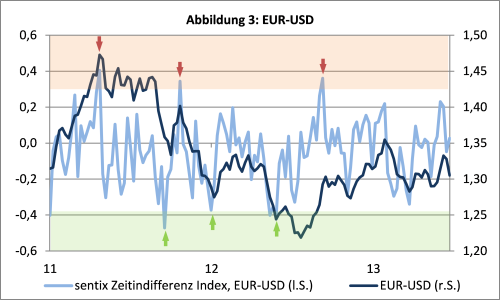 sentix Zeitdifferenz Index - EUR-USD
