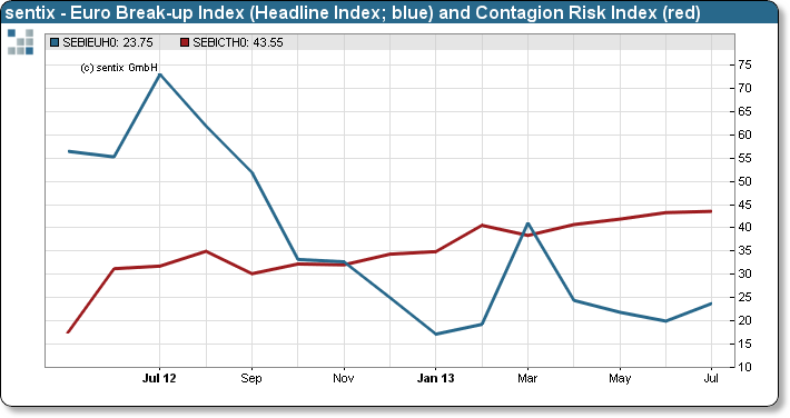 sentix Euro Break-up Index Headline and Contagion Risk Index