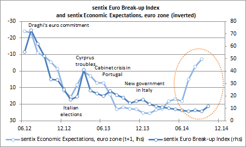sentix Euro breakup index and economic expectations euroland