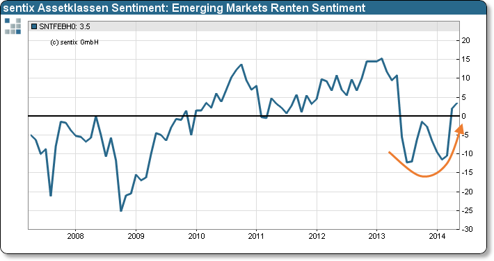 sentix Emerging Markets Renten Sentiment, Mai 2014: Institutionelle entdecken EM-Bonds wieder