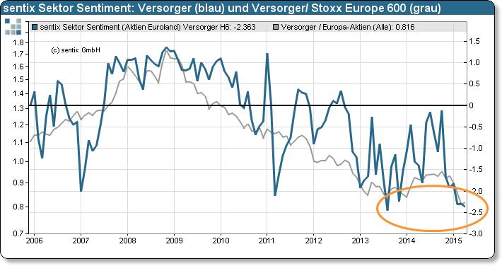 europäische versorger aktien