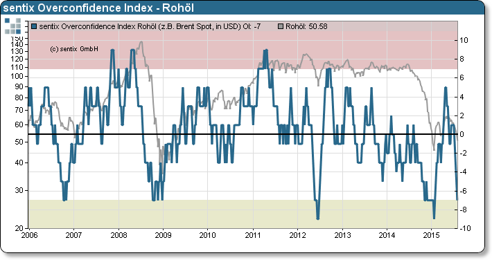 sentix Overconfidence Index - Rohöl
