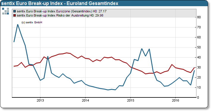 sentix Euro Break-up Index Gesamtindex Euroland sowie Contagion Risk Index