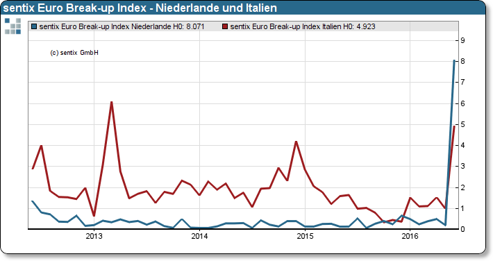 sentix Euro Break-up Index Niederlande und Italien